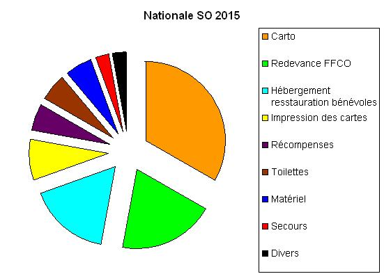 Répartition frais nationale SO 2015.JPG